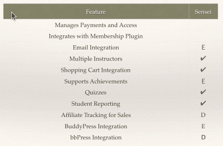 Slide with a checklist showing the features of the Sensei courseware plugin.