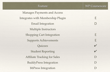 Slide showing features of WP Courseware including integrations with bbPress, BuddyPress, and Achievements
